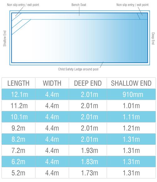 brampton-pool-sizes