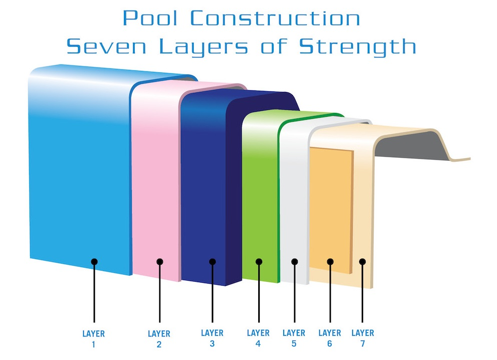 Pool Construction Layers
